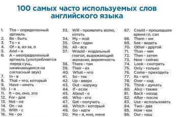 400 слов, которые покрывают 75%