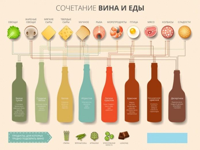 sochetanie-vina